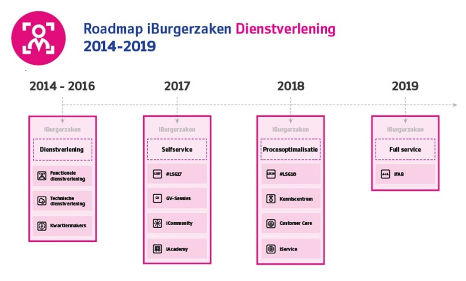 Roadmap-iBZK-Dienstverlening-v2018