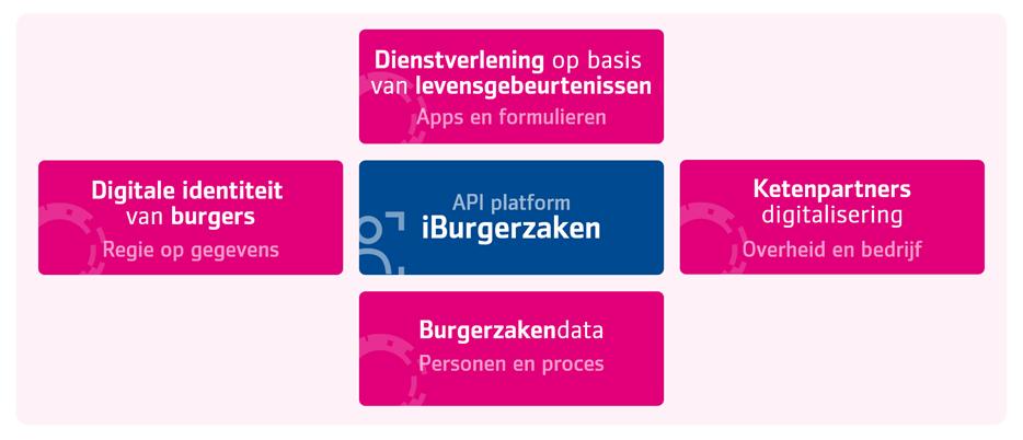 OPENburgerzaken kent 4 pijlers