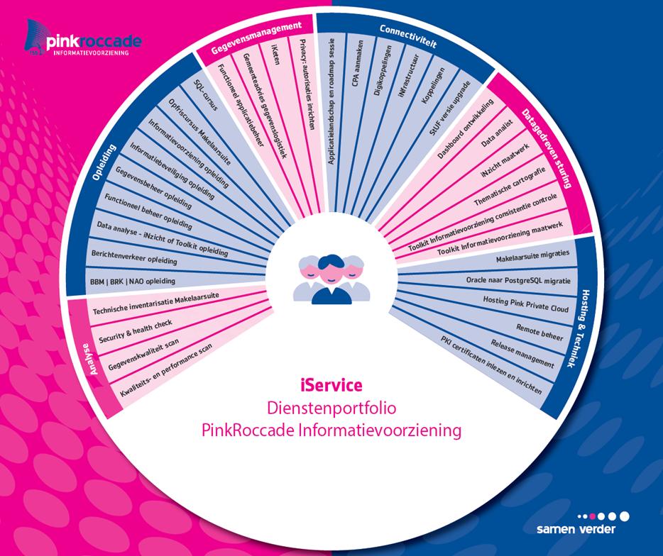Dienstenportfolio PinkRoccade Informatievoorziening.png