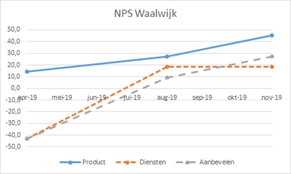 Waalwijk-NPS.png